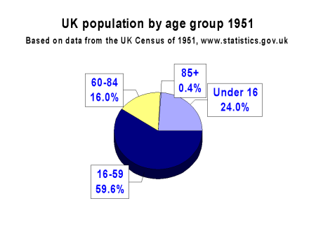 UK population by age group 1951