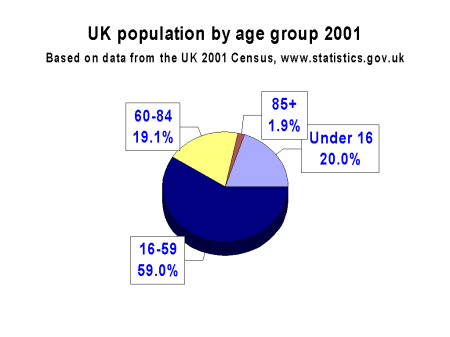 UK population by age group 2001