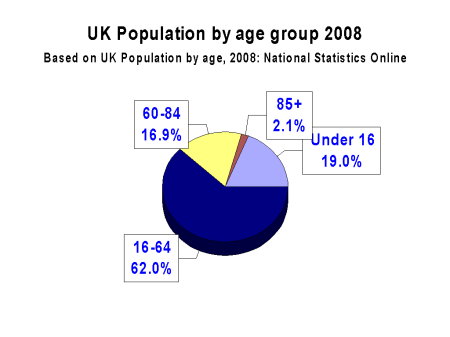 UK population by age group 2008